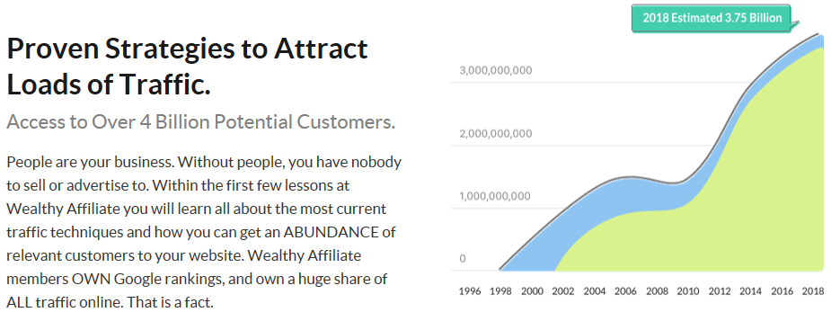 Wealthy Affiliate review - great for all affiliates: proven strategies to attract traffic